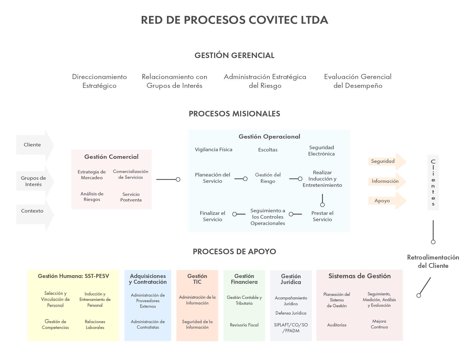 RED DE PROCESO 2021-01-min